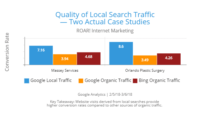Qualtiy of Local Search Traffic Case Study -- Key Takeaway: Website visits derived from local searches provide higher conversion rates compared to other sources of organic traffic